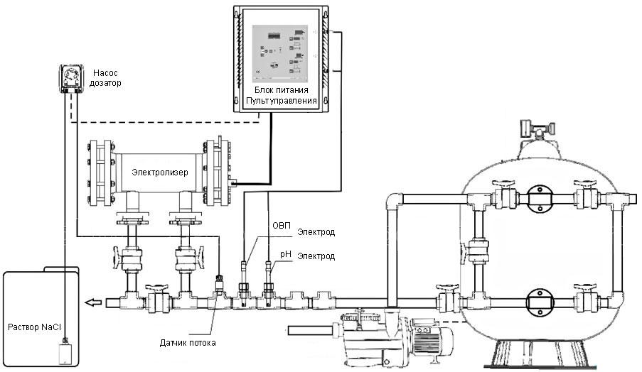 схема обвязки электролизера